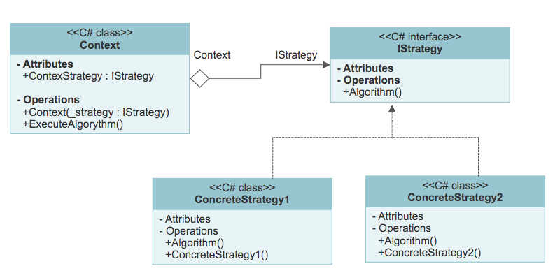 Strategy pattern UML diagram