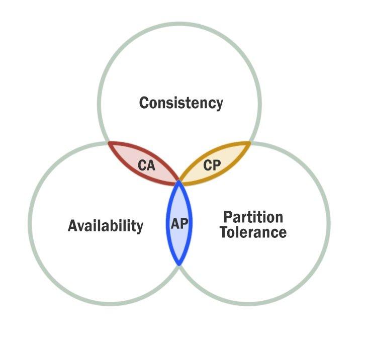 Diagram visualizing the CAP theorem